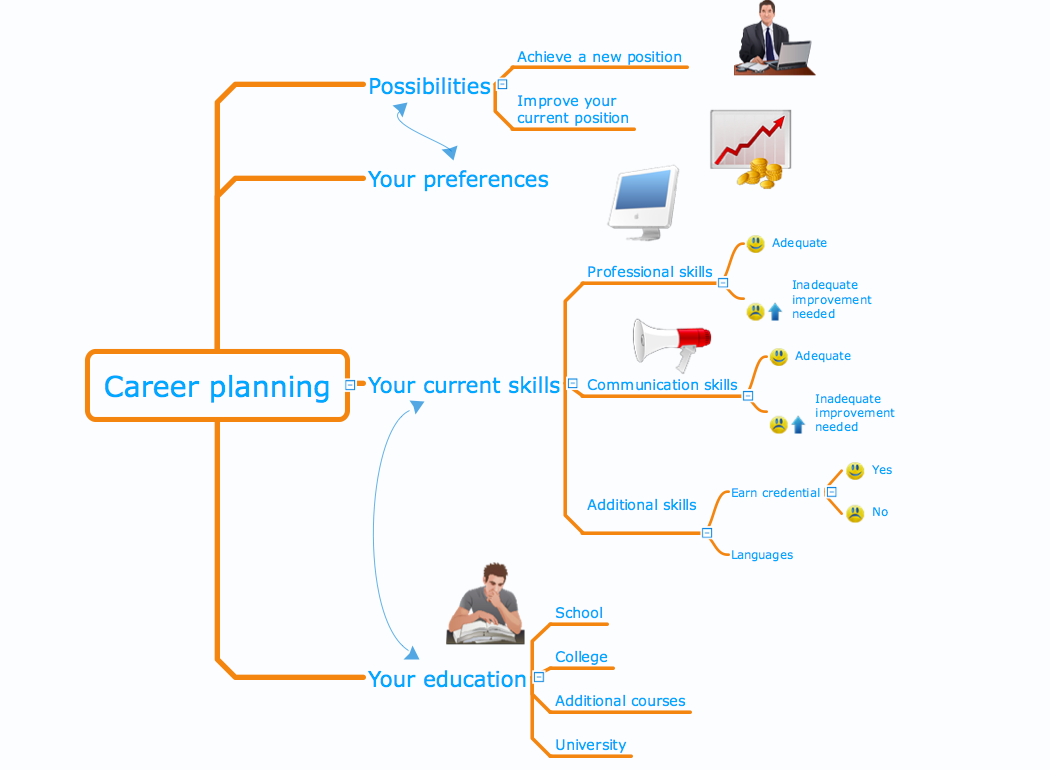Mind Map Made With ConceptDraw MINDMAP